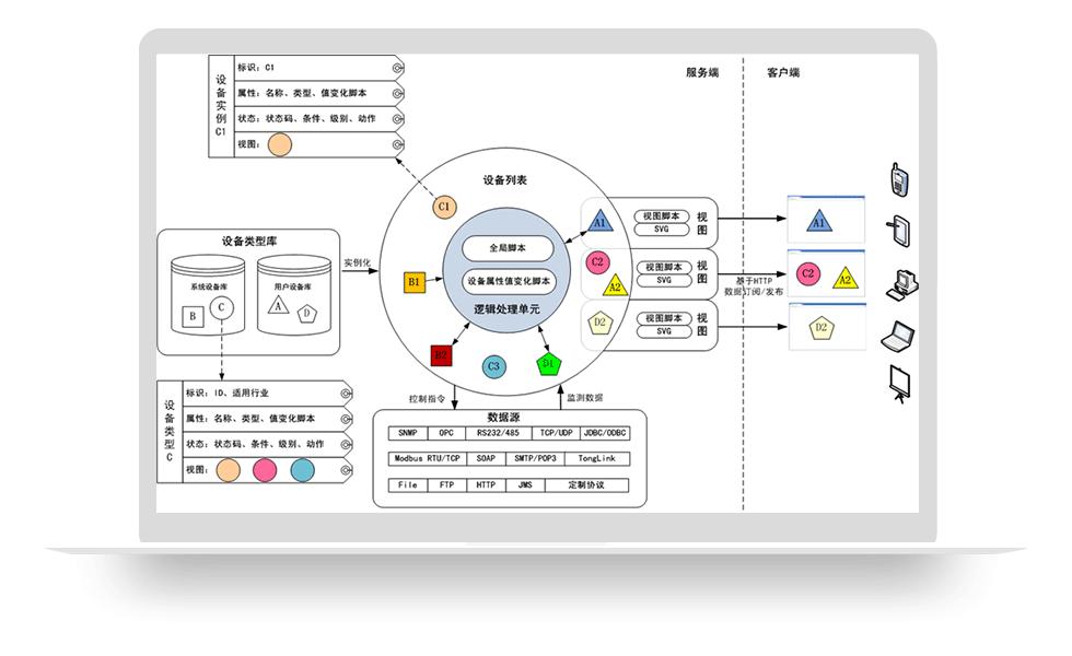 物联网组态工具
